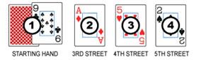 5 karata stud poker igra