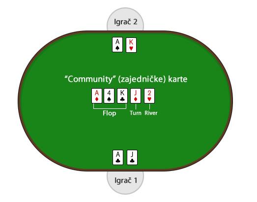 Kako se igra poker - ilustrovano